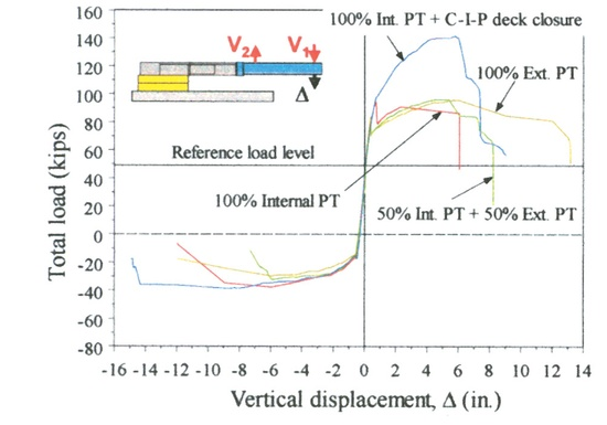 Figure 21 - Envelopes of load-displacement curves.