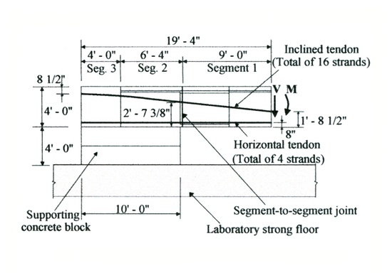 Figure 16 - Elevation of a typical test unit and tendon layout.