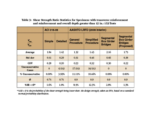 Table 3 - Shear Strength Ratio Statistics for Specimens with transverse reinforcement and reinforcement and overall depth greater than 12 in.: 153 Tests.